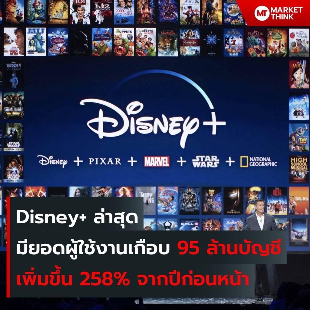 Disney+ ล่าสุด มียอดผู้ใช้งานเกือบ 95 ล้านบัญชี เพิ่มขึ้น 258% จากปีก่อนหน้า