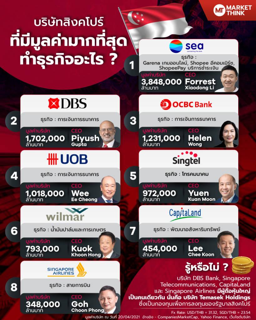บริษัทสิงคโปร์ ที่มีมูลค่ามากที่สุด ทำธุรกิจอะไร ?