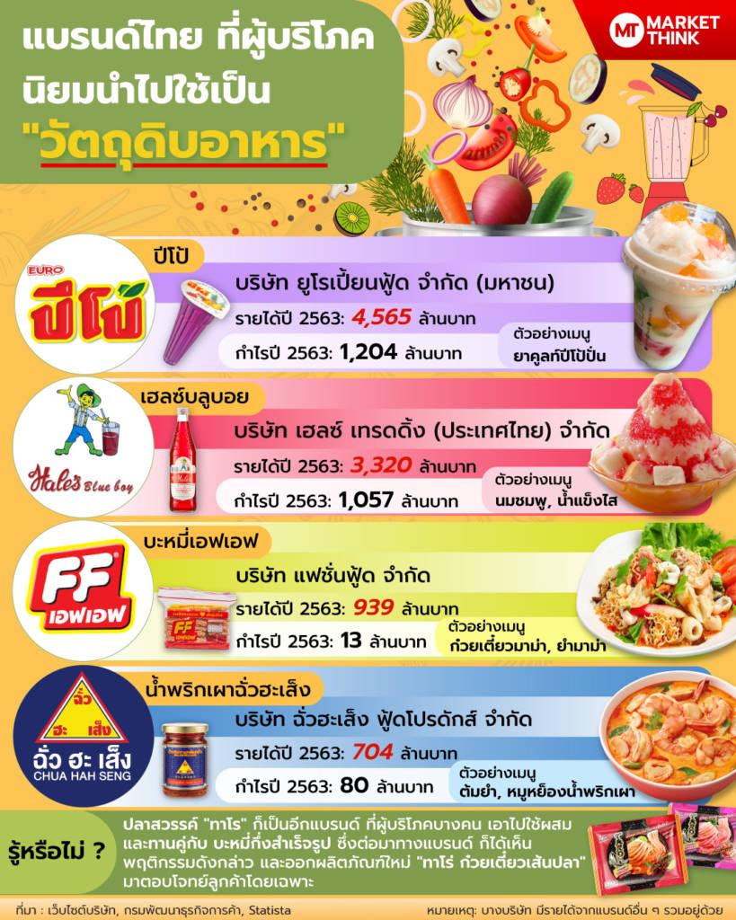 """แบรนด์ไทย ที่ผู้บริโภคนิยมนำไปใช้เป็น """"วัตถุดิบอาหาร"""""""