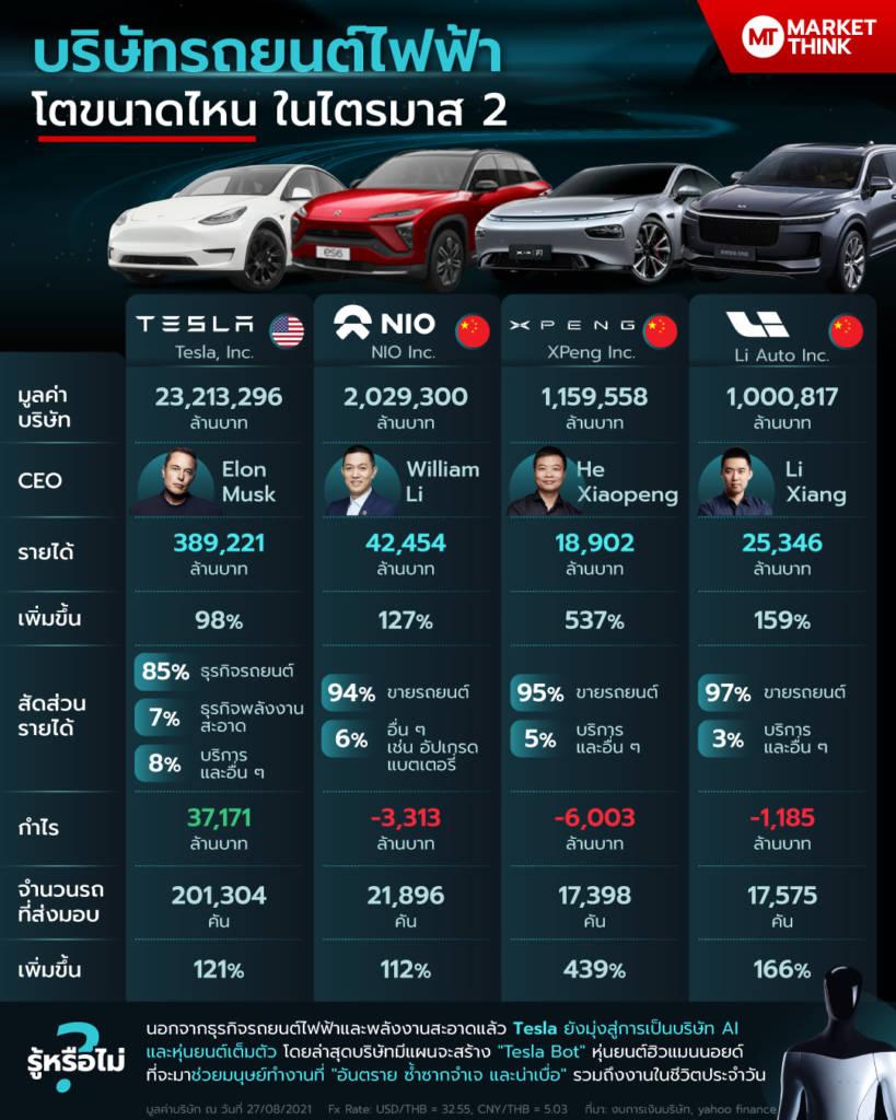 บริษัทรถยนต์ไฟฟ้า โตขนาดไหน ในไตรมาส 2